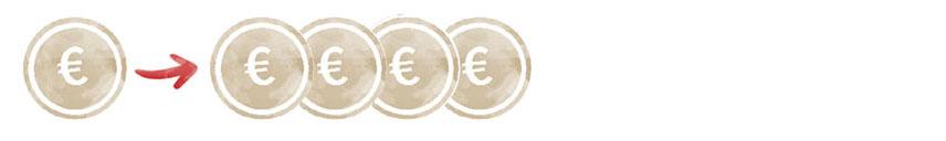 Eine einzelne Euromünze, dann ein Pfeil nach rechts und weitere vier Euromünzen