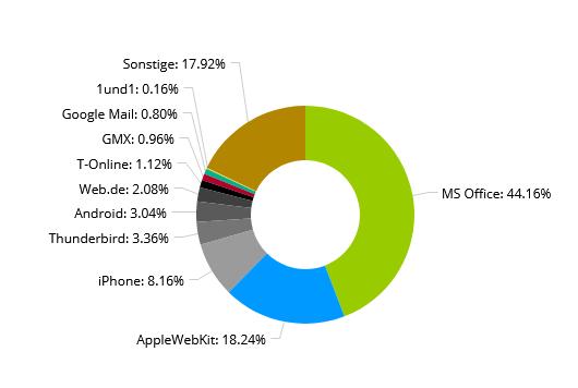 1411 Verteiler - Relativ wichtig: Der iOS15-Launch